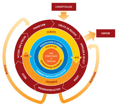 Digital Curation Centre lifecycle image