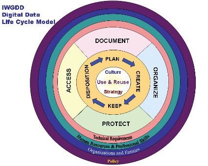 Interagency Working Group on Digital Data Scientific Data Lifecycle image