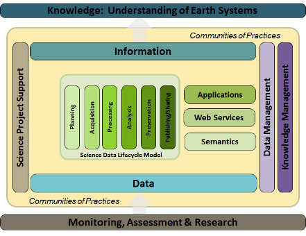 USGS Community for Data Integration Science Support Framework image
